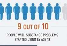 Facts about Teenage Drug Use