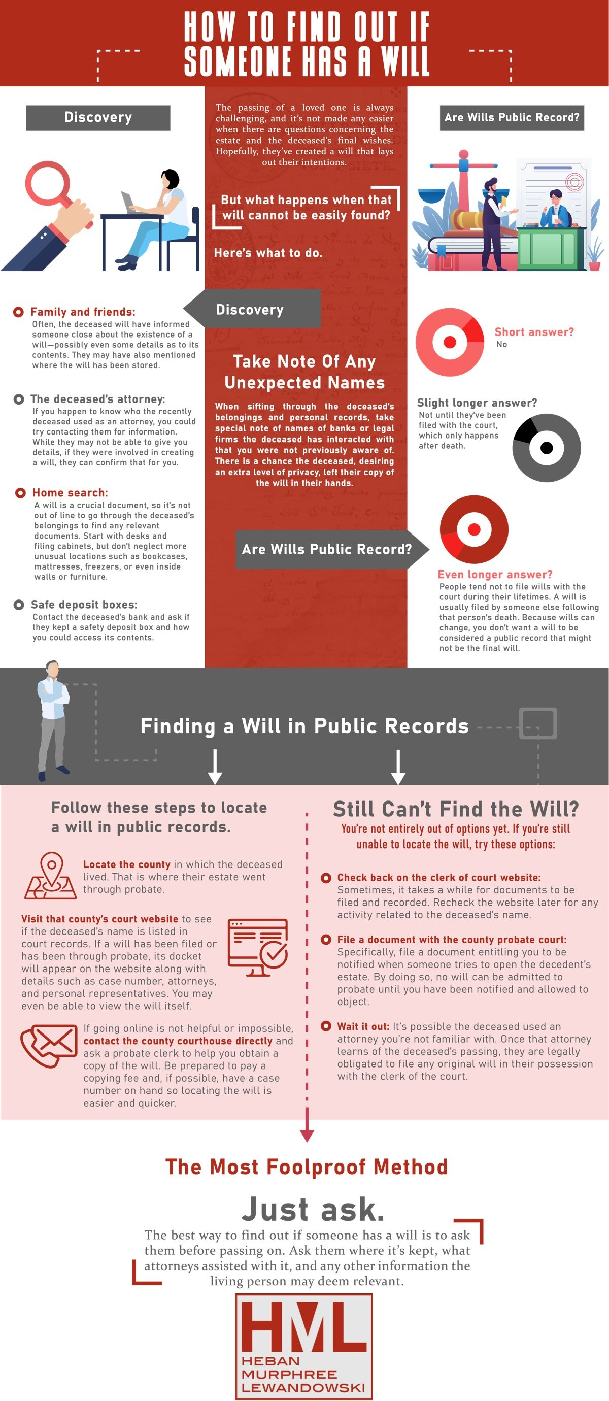 How To Find Out If Someone Has A Will - Infographic