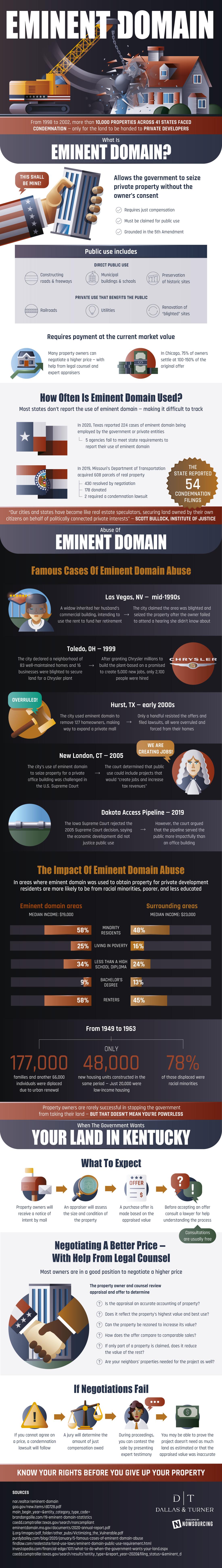 Eminent Domain: Public vs Private