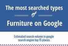 most popular furniture on google/