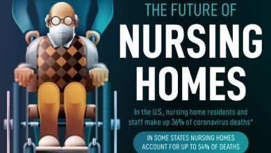 It's Time to Clean Up Nursing Homes