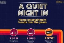 Home Entertainment Trends