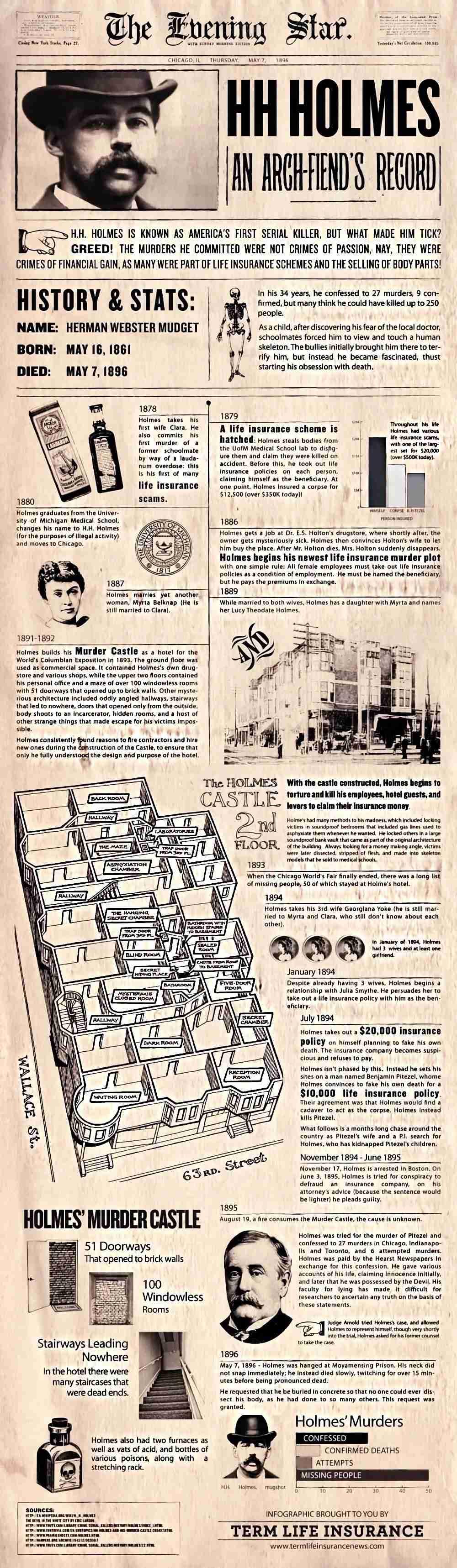 HH Holmes Murder Castle Infographic