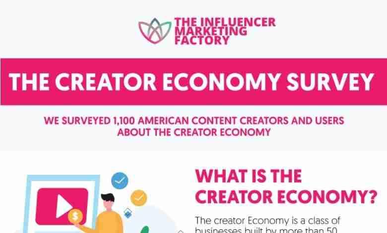 Influencer marketing Economy Survey