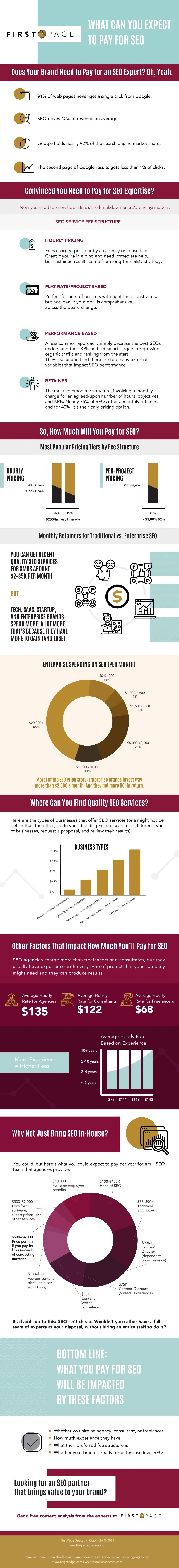 Budget For a Successful SEO Strategy