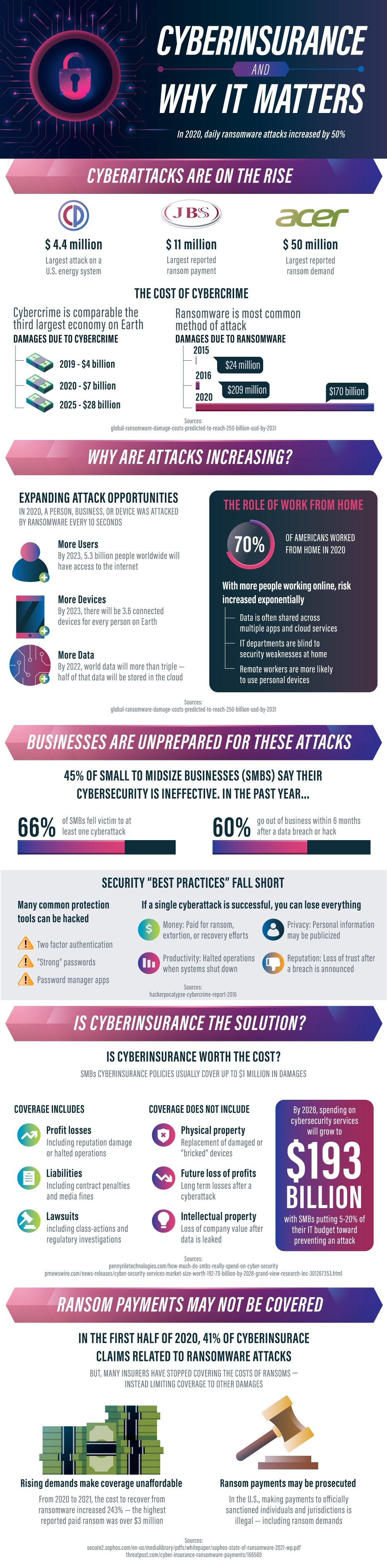 Infographic about Cyber Insurance