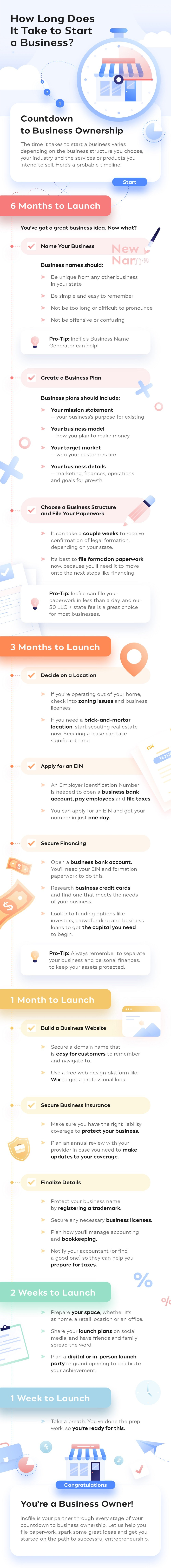 How Long Will It Take to Start Your Business?