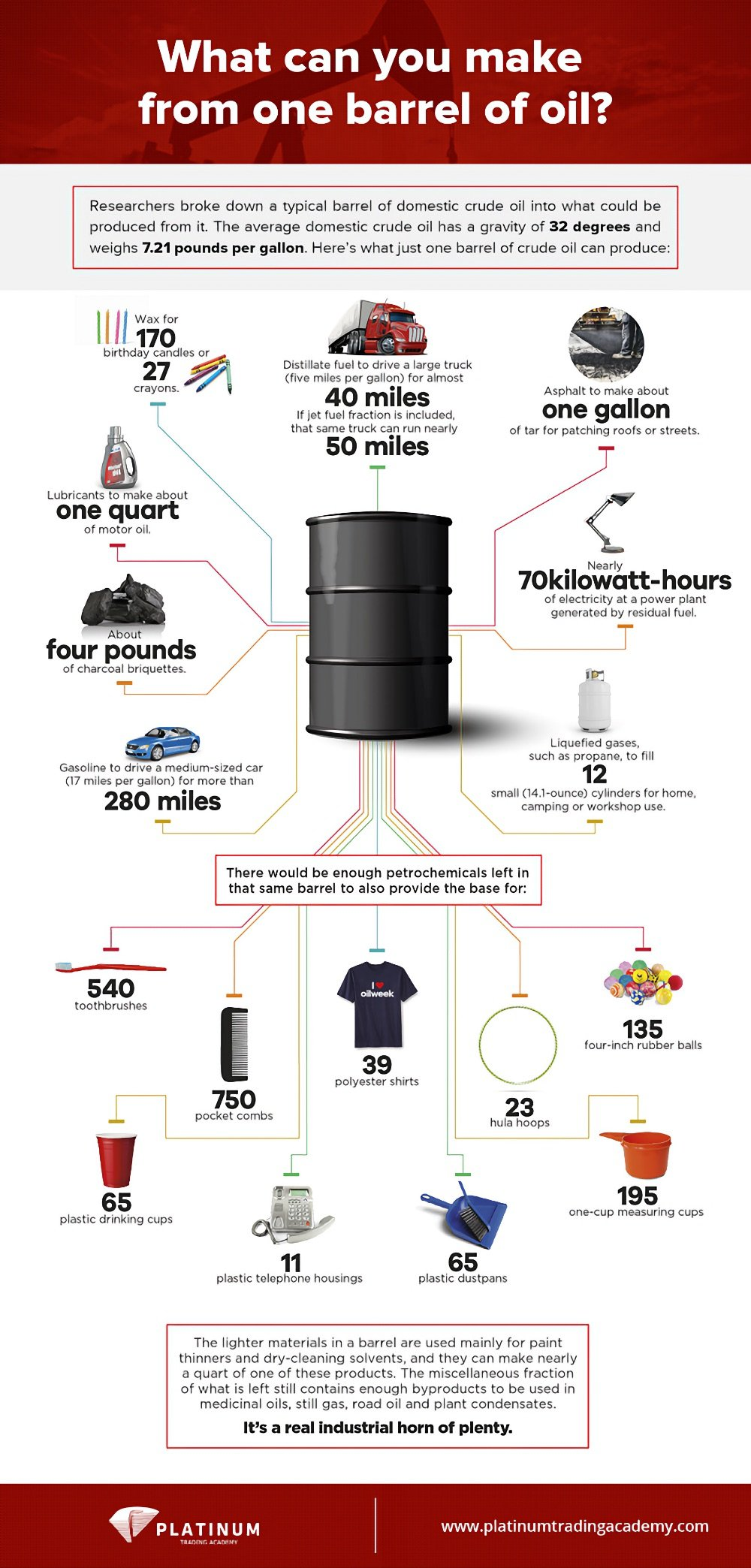What Can You Make from One Barrel of Oil?