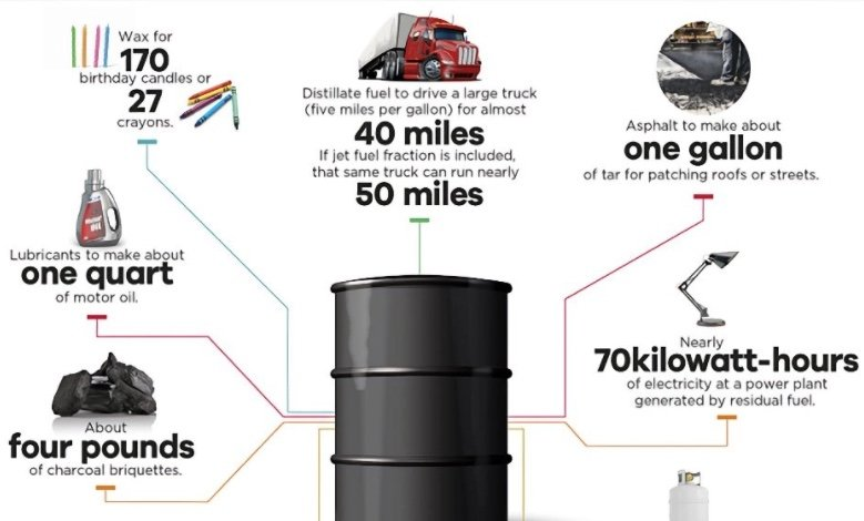 what can you make with crude oil