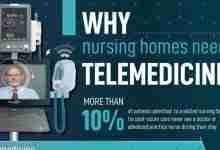 why nursing homes need telemedicine